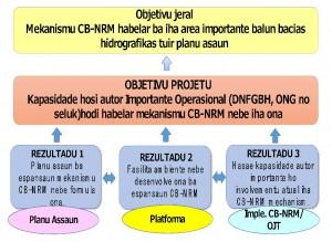cbnrm2